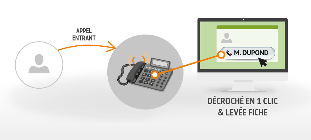 Couplage Téléphonie – Informatique