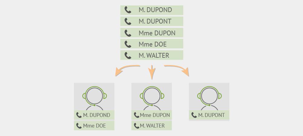 Distribution automatique d'appels : souplesse, équilibre, efficacité