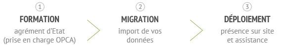 formation - migration - déploiement